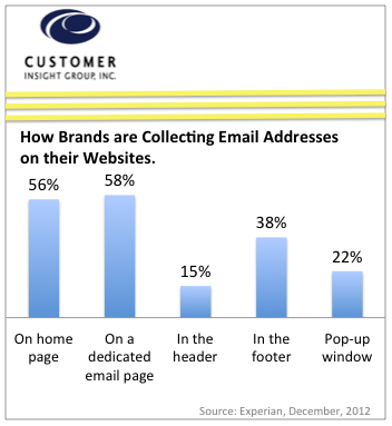 How Brands Collect Email Addresses on their Websites