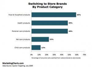 epsilon-targeting-switching-store-brands-product-category-july-2009