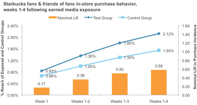 chart starbucks-fans-friends-in-store