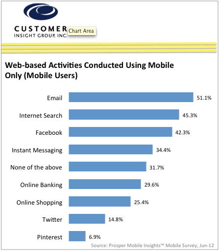 Chart of Web-based Activitives Using Mobile