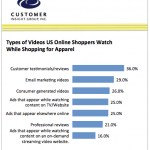 Product Videos Encourage Purchase Decisions