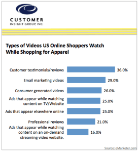 Chart of Videos US Shoppers Watch