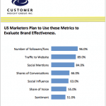 Better Customer Engagement is Marketers Top Business Objective