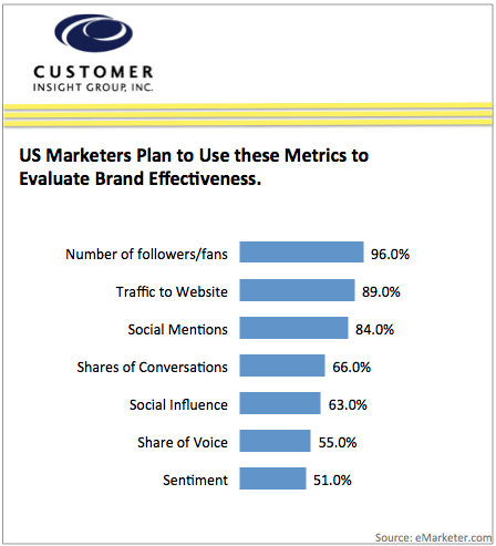 How Marketers Evaluate Effectiveness of Social Media Marketing