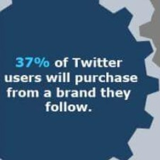 Twitters Influence on Purchase Intent