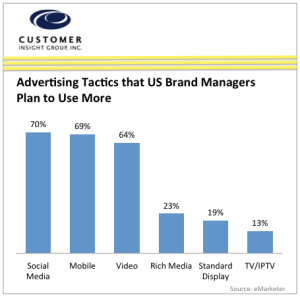 Brand Managers Advertising Tactics