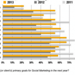 Marketers Struggle with Social Media