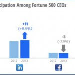 Study: Two-thirds of top CEOs Don't Use Social Media