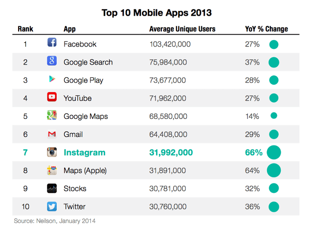 Top 10 Mobile Apps in 2013