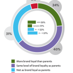 Study: Brand Loyalty of Millennials