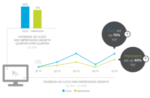 Chart on Facebook Impressions