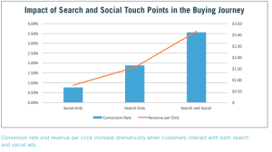 The Impact of Social Touch Points Chart
