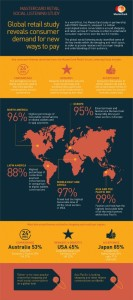 Infographic-What-the-social-web-is-saying-about-retail-payments