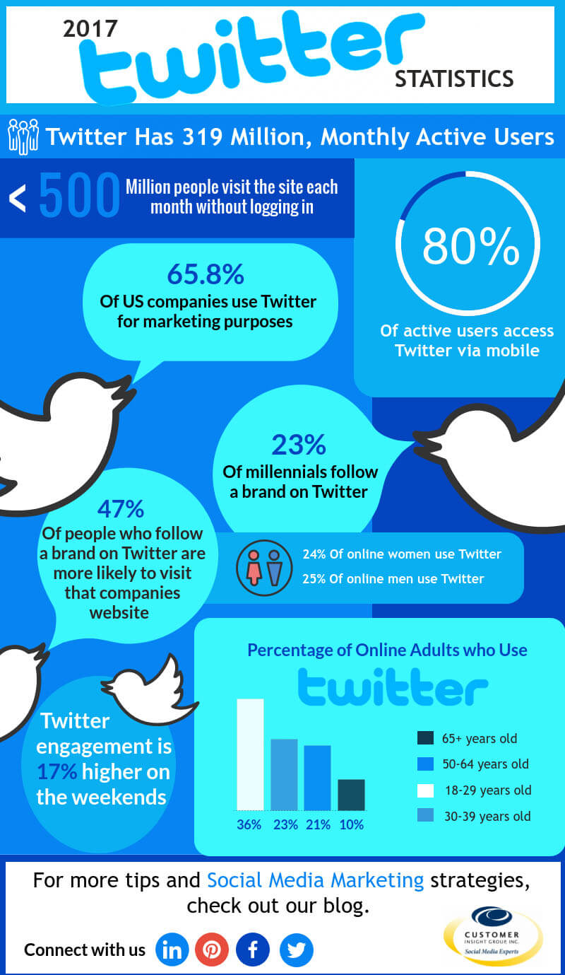 Twitter Stats for Your Business