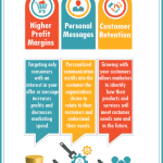 Marketing Segmentation Gives Marketers an Edge in the Market Place