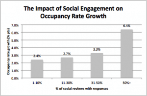 Impact of Social Engagement on Hotel Occupancy Rate