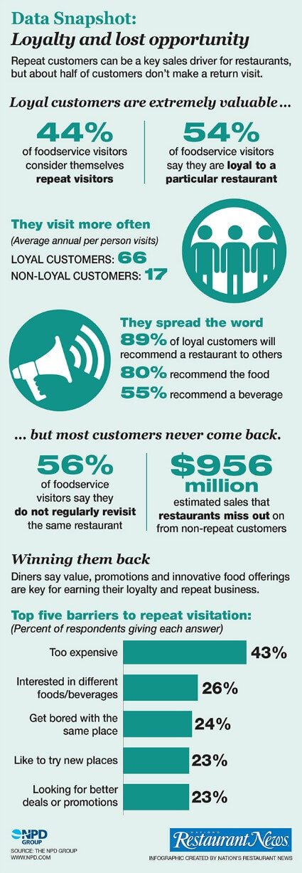 Restaurant Rewards Programs Infographic