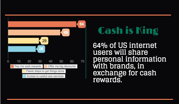 Consumers Prefer Cash in Exchange for their Personal Data