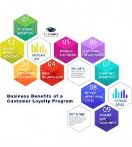 Benefits of Loyalty Programs Infographic