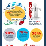 Infographic: Statistics that Prove the Value of Content