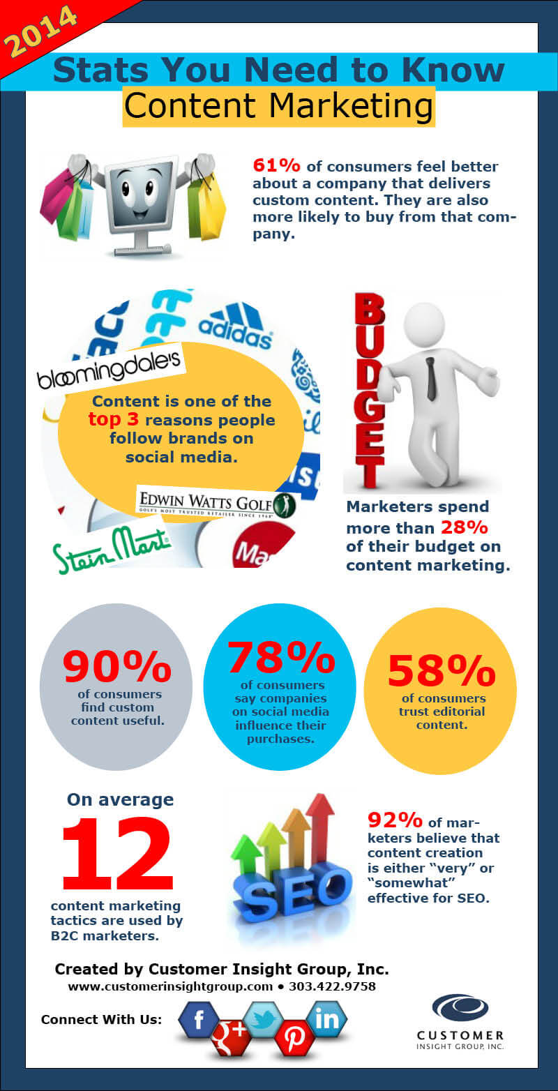 CIG_Infographic_ContentMarketing_2014