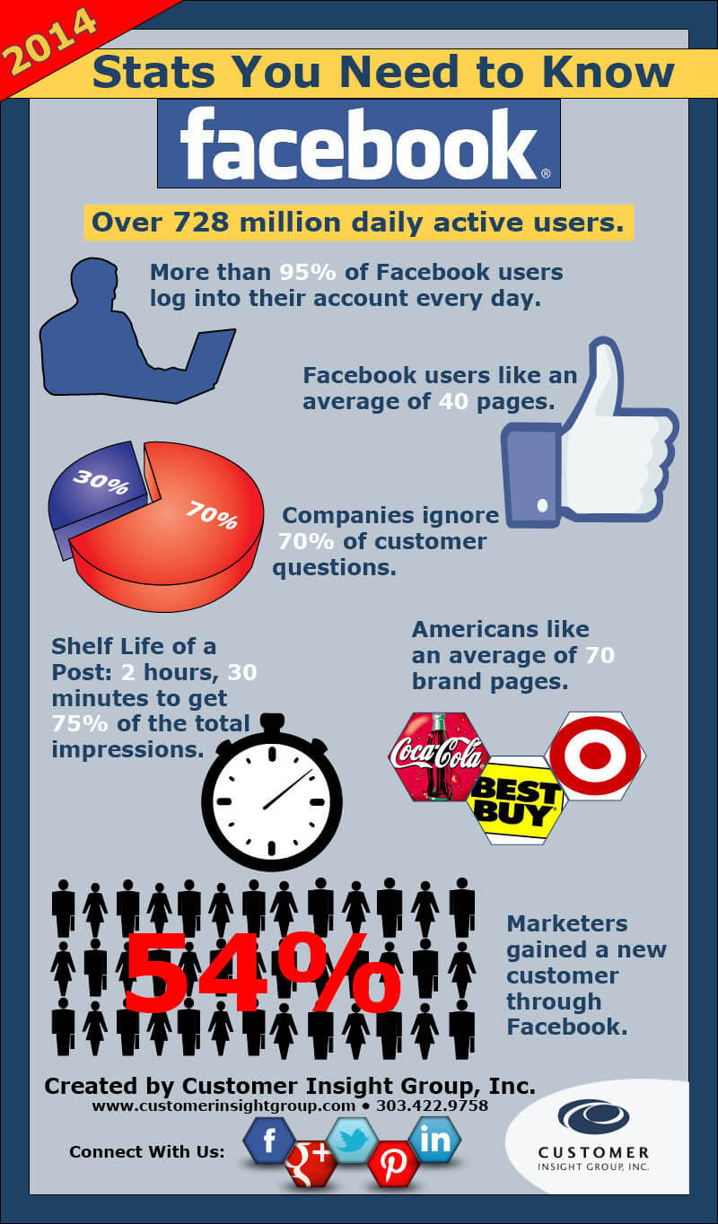 CIG_Infographic_FacebookStats_2014