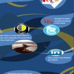 America's Hooked on Social Media Infographic