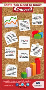 Infographic: Pinterest Stats Brands Should Know About