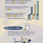The State of SEO Infographic