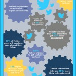 Infographic: Building Your Brand With Twitter