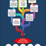 Infographic: Why Social Media Marketing