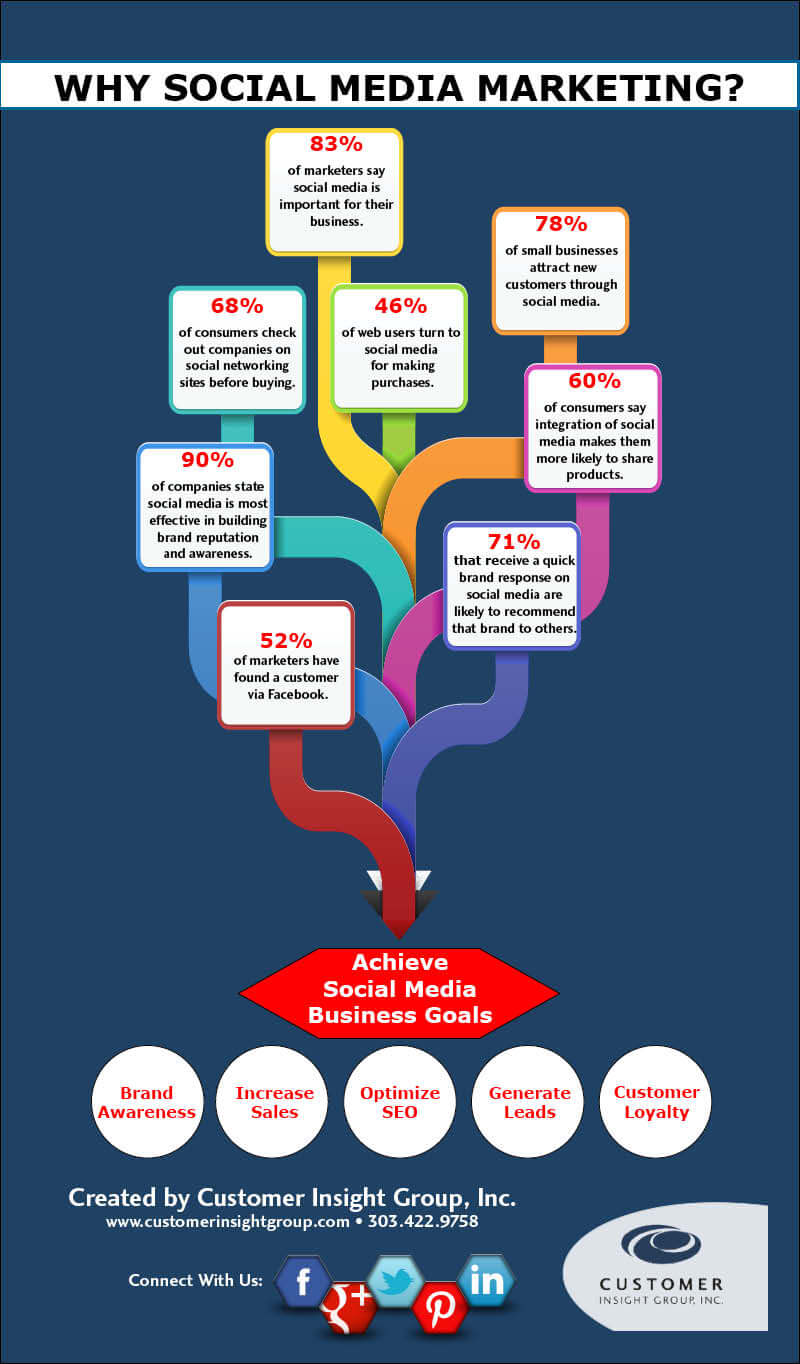 Why Social Media Marketing Infographic