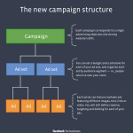 Facebook: New Advertising Campaign Structure
