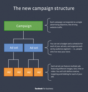 Facebooks New Advertising Campaign Structure