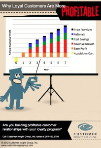 Infograph Loyalty Section 1