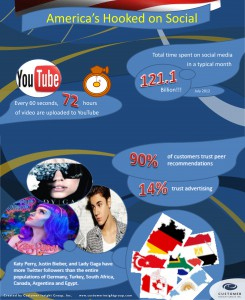 Infographic Showing How Americans are Hooked on Social Media