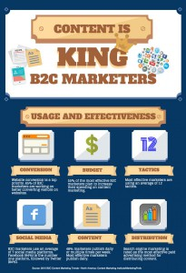 Customer Insight Group B2C Content Marketing is King Infographic