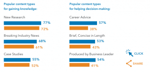 Study Most Popular Content Types on LinkedIn