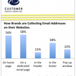 Email Marketing: A Driving Force in Cross-Channel Integration