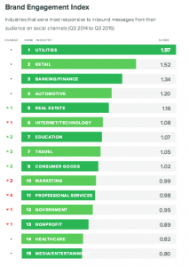 Brand Engagement Index by Industry