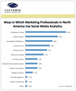 Chart of How Marketers in USA use Social Media Analytics