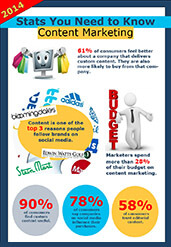 Customer Insight Group Infographic of 2015 Content Maketing Stats