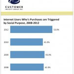 Consumers Buy from Companies that Care