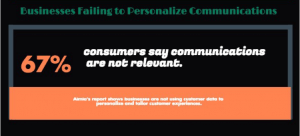 Consumers Want Personalized Communications