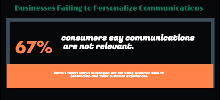Business are Failing to Personalize Communications
