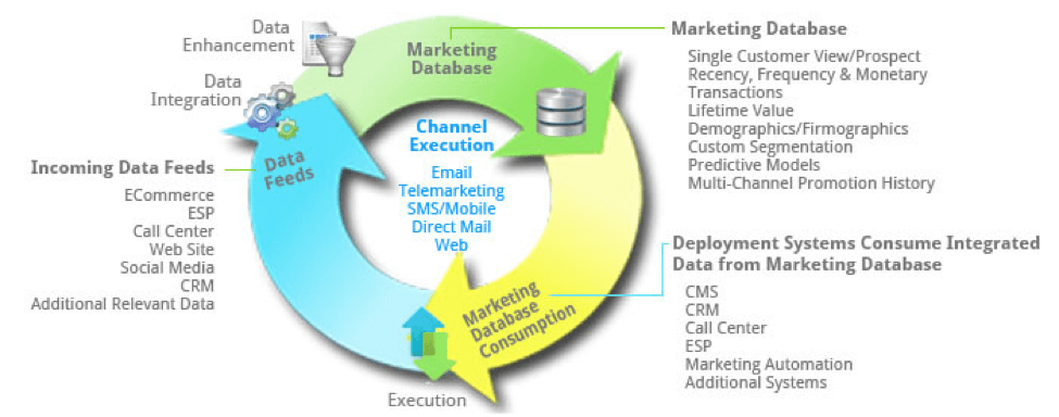 Is your marketing database on the edge of technology or retirement