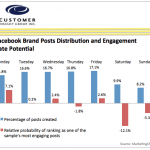 Facebook User Engagement – Weekdays vs. Weekends