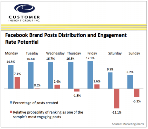 Chart of Facebook Brand Post Engagement Potential by Day