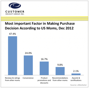 Chart of the Factors Impacting Purchase Decisions of US Moms
