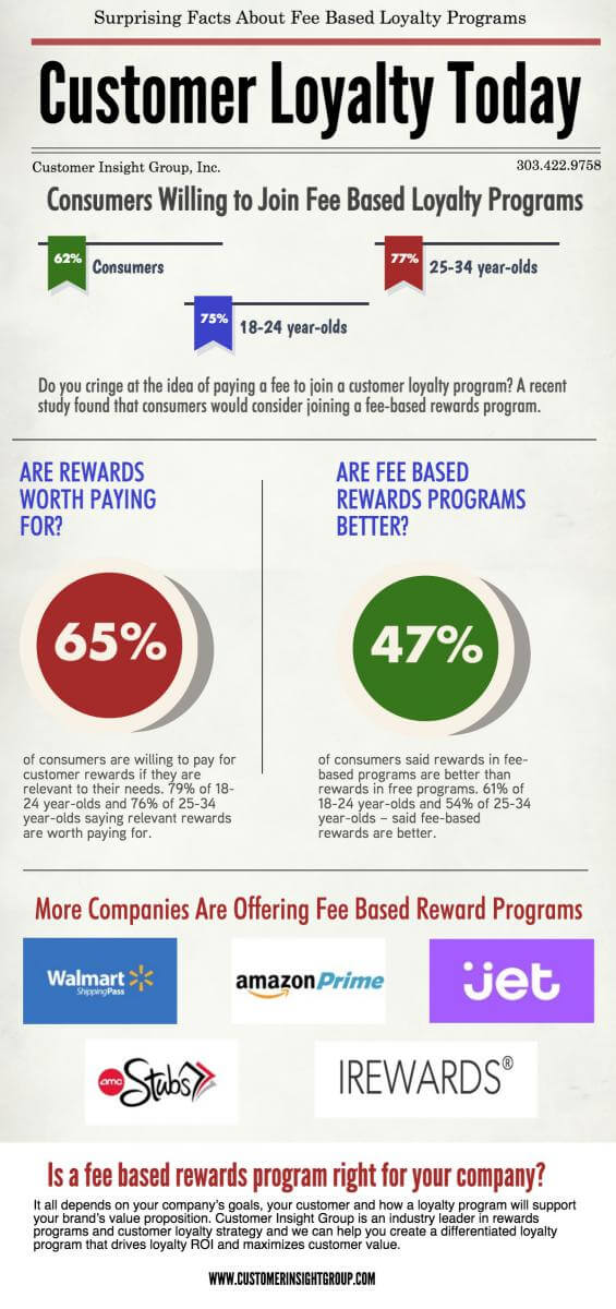 Benefits of Loyalty Programs Infograph